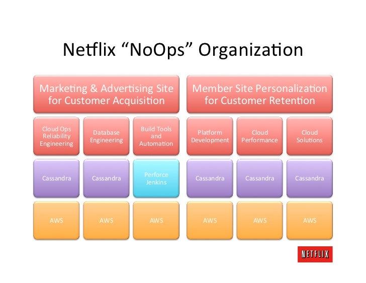 "Ne8lix ""NoOps"" OrganizaKon MarkeKng & AdverKsing Site                     Member Site PersonalizaKon  ..."