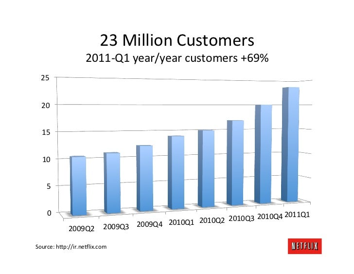 23	  Million	  Customers	                         2011-­‐Q1	  year/year	  customers	  +69%	  	    25	    20	     15	     1...