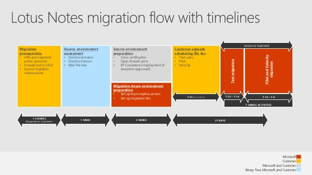 Spunite17 Migrating To Sharepoint Online Fast Track