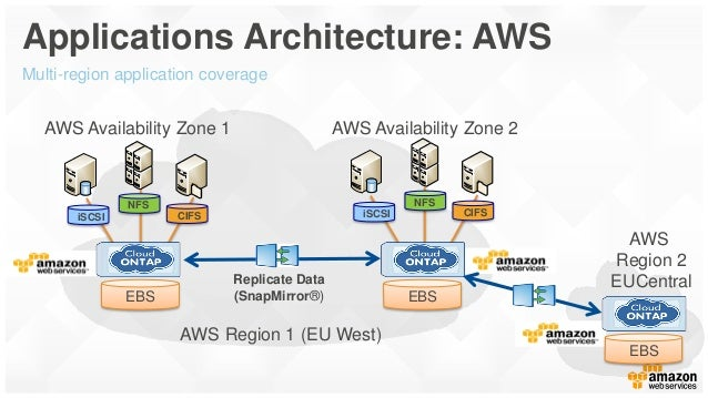 Migrating Windows-based Enterprise Applications to AWS