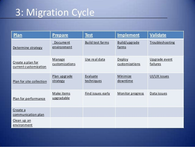Sharepoint 2013 migration for Data migration document template