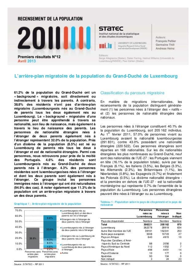 L'arrière-plan migratoire de la population du Grand-Duché de Luxembourg61.2% de la population du Grand-Duché ont un       ...