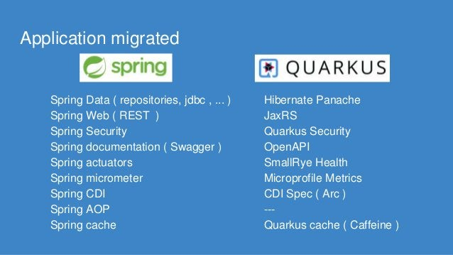 Application migrated Spring Data ( repositories, jdbc , ... ) Spring Web ( REST ) Spring Security Spring documentation ( S...