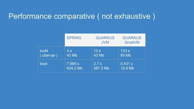 Performance comparative ( not exhaustive ) SPRING QUARKUS JVM QUARKUS GraalVM build ( uber-jar ) 4 s 43 Mb 13 s 43 Mb 133 ...