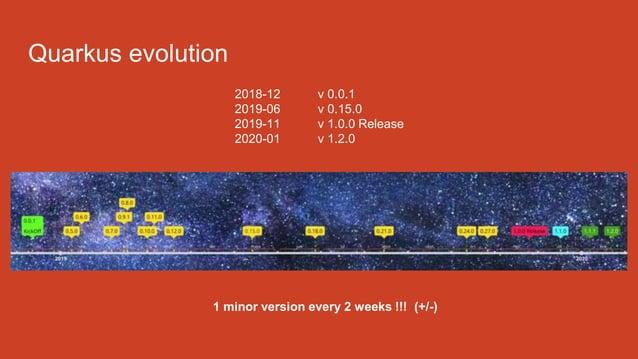Quarkus evolution 2018-12 v 0.0.1 2019-06 v 0.15.0 2019-11 v 1.0.0 Release 2020-01 v 1.2.0 1 minor version every 2 weeks !...