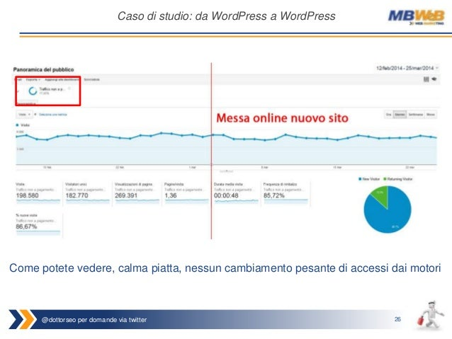 @dottorseo per domande via twitter 26 Caso di studio: da WordPress a WordPress Come potete vedere, calma piatta, nessun ca...