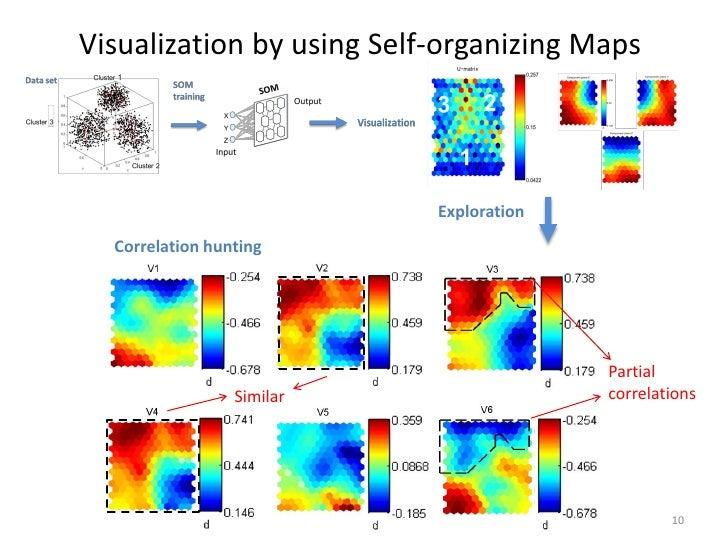 Visualization by using Self-organizing Maps                           Exploration  Correlation hunting                    ...