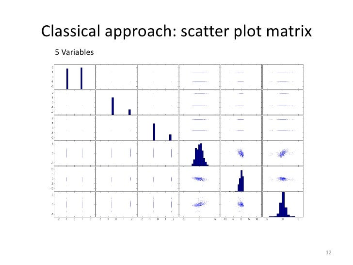Classical approach: scatter plot matrix  5 Variables                                          12