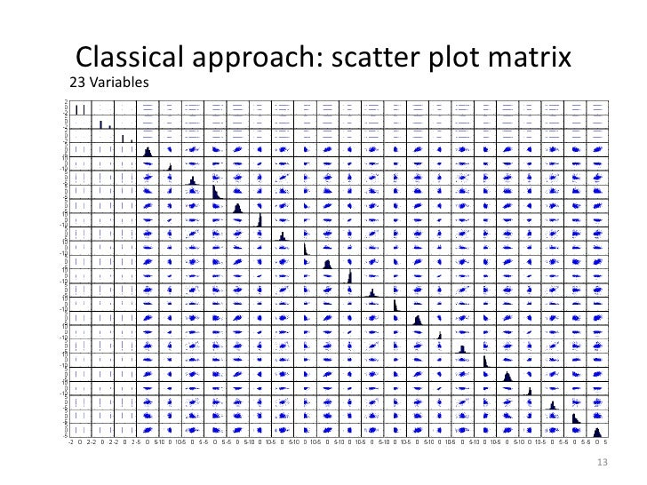 Classical approach: scatter plot matrix23 Variables                                          13