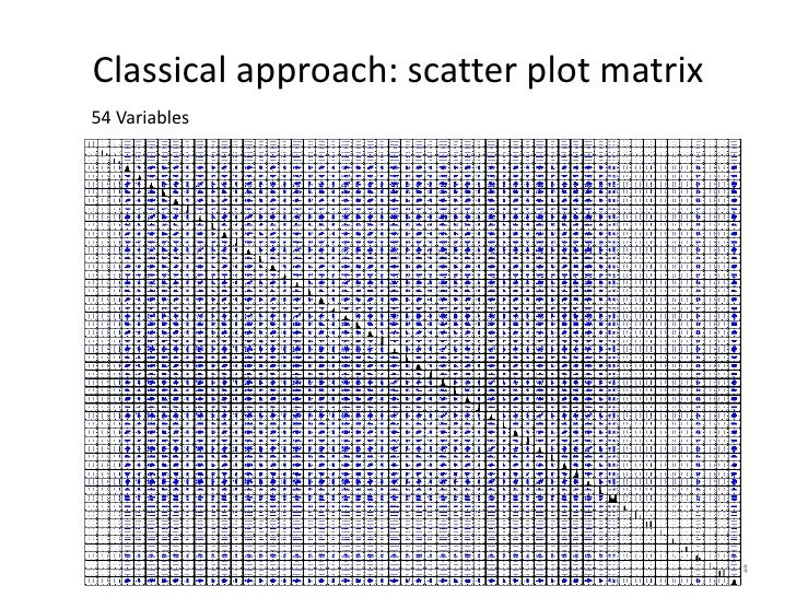 Classical approach: scatter plot matrix54 Variables                                          14