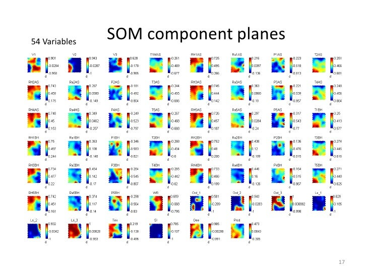 54 Variables               SOM component planes                                      17