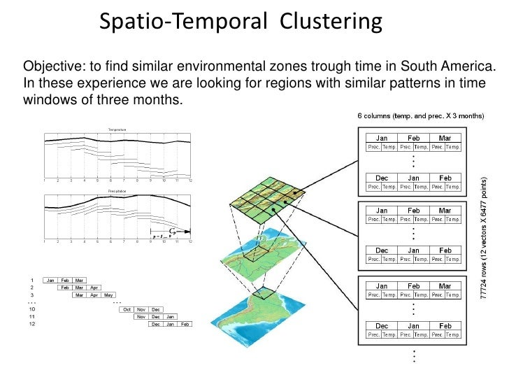 Spatio-Temporal ClusteringObjective: to find similar environmental zones trough time in South America.In these experience ...