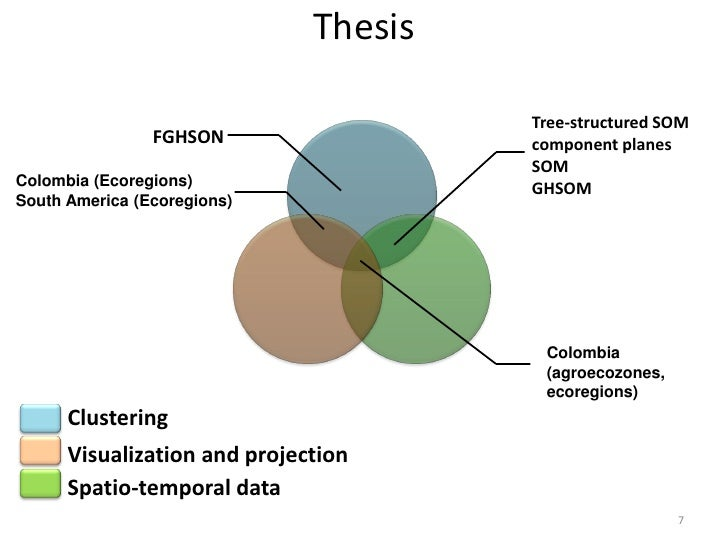 Thesis                                       Tree-structured SOM                FGHSON                 component planes   ...