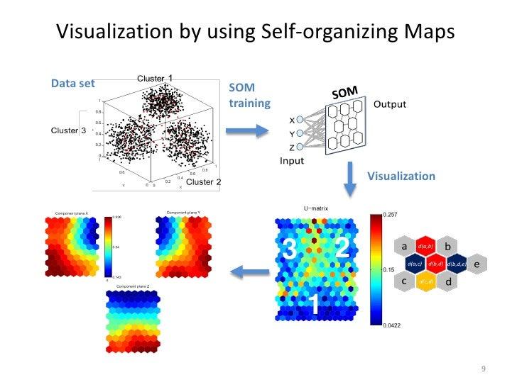 Visualization by using Self-organizing MapsData set          SOM                  training                                ...