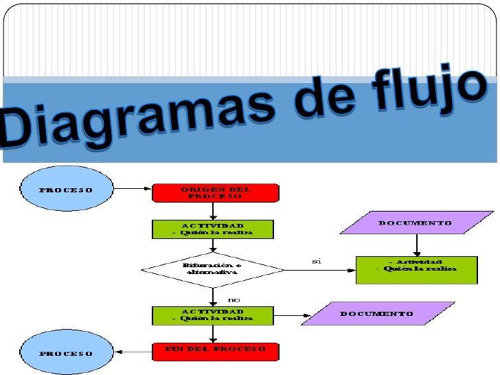 características Características Un diagrama de flujo siempre tiene un único punto de inicio y un único punto de  término...