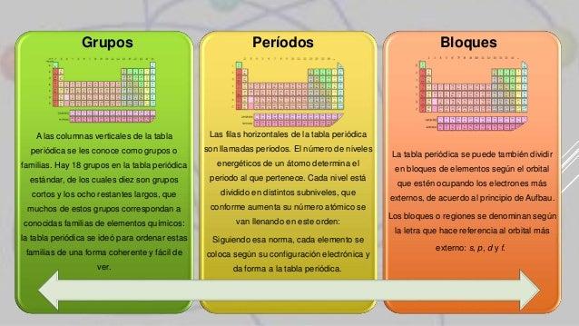 Miguel rafael flores campos tabla periodica quimica grupos perodos bloques a las columnas verticales de la tabla peridica urtaz Images
