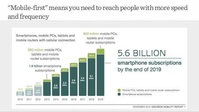 """""""Mobile-first""""meansyouneedtoreachpeoplewithmorespeed andfrequency"""
