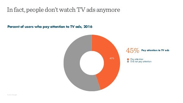 Infact,peopledon'twatchTVadsanymore Percent of users who pay attention to TV ads, 2016 Source: Google Pay attention Did no...