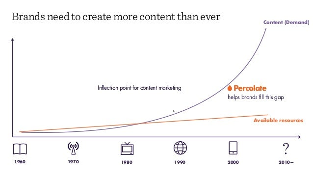 Content (Demand) Brands need to create more content than ever 20001980 199019701960 2010— ? Inflection point for content m...