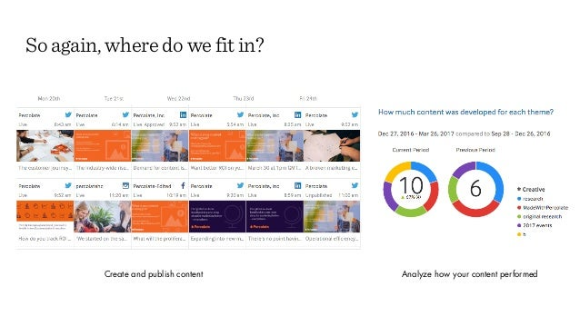 Create and publish content Analyze how your content performed So again, where do we fit in?