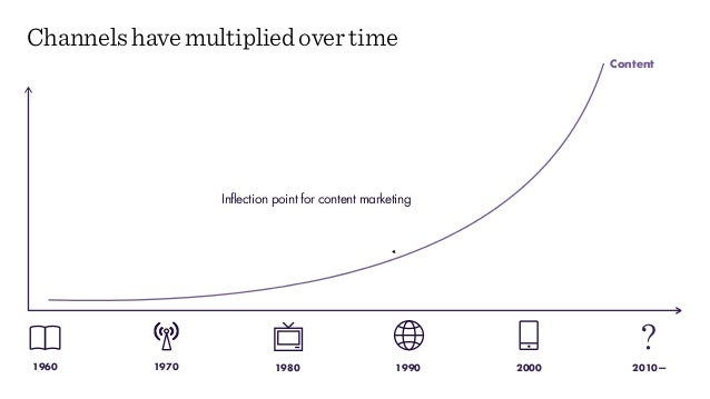 Content Channels have multiplied over time 20001980 199019701960 2010— ? Inflection point for content marketing