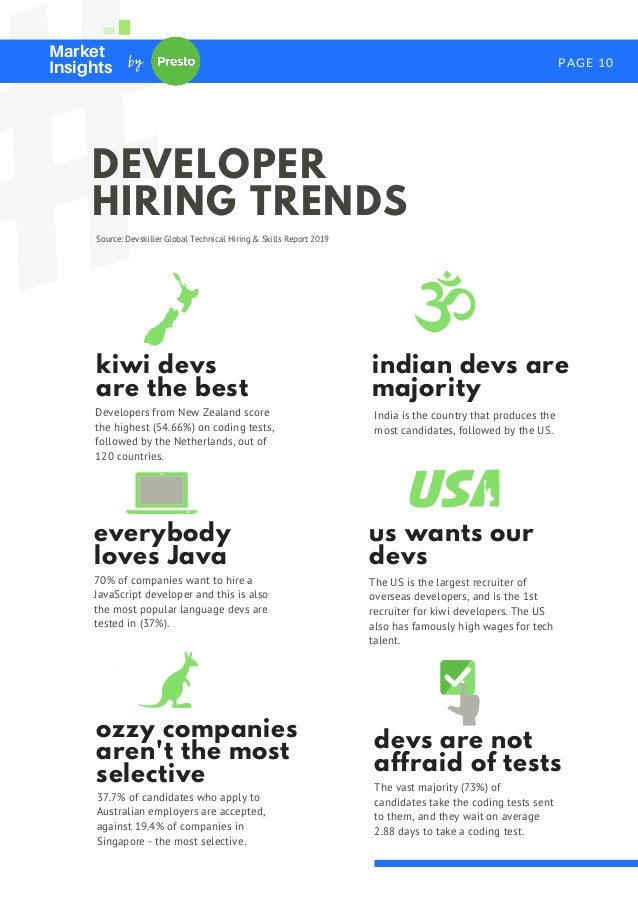 # PAGE 10 DEVELOPER HIRING TRENDS kiwi devs are the best Developers from New Zealand score the highest (54.66%) on coding ...