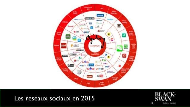 Les réseaux sociaux en 2015 11