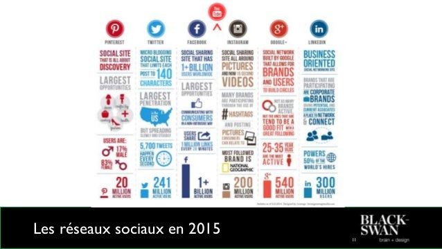 Les réseaux sociaux en 2015 12