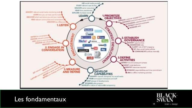 Sommaire Présentations Les réseaux sociaux en 2015 Les fondamentaux Contenus et contenants Les principaux RS - Pause Les a...