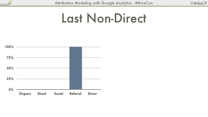 Attribution Modeling with Google Analytics - #MozCon       @MikeCP                              Last Non-Direct100%       ...