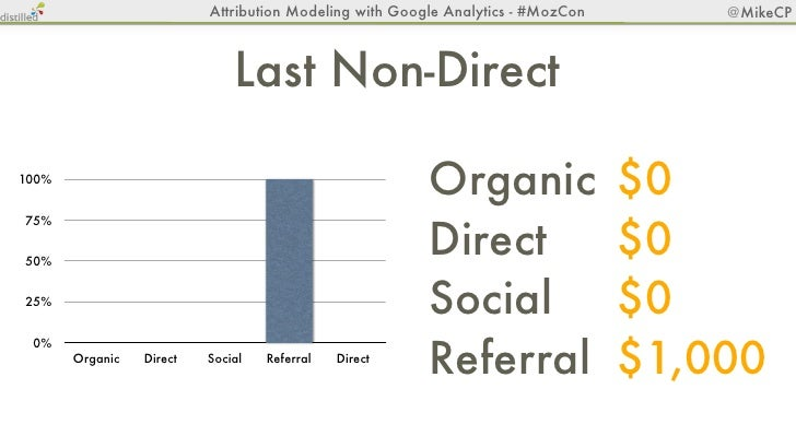 Attribution Modeling with Google Analytics - #MozCon   @MikeCP                  Last Touch - The Closer100%75%50%25% 0%   ...