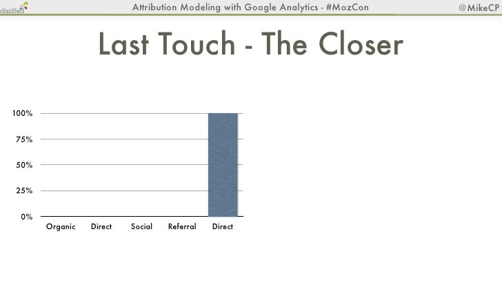Attribution Modeling with Google Analytics - #MozCon       @MikeCP                  Last Touch - The Closer100%           ...