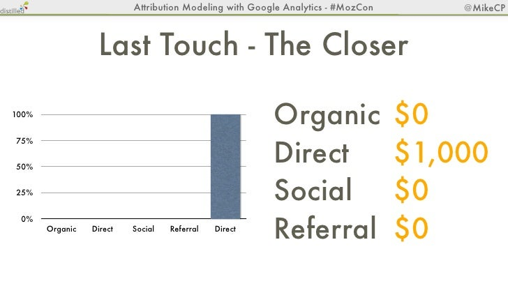 Attribution Modeling with Google Analytics - #MozCon   @MikeCP                 First Touch - Like A Virgin100%75%50%25% 0%...