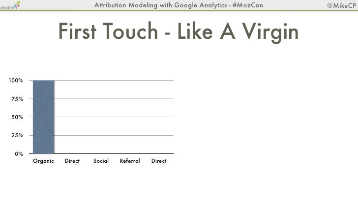 Attribution Modeling with Google Analytics - #MozCon   @MikeCP                          Linear - The Oprah100%75%50%25% 0%...