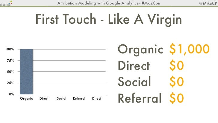 Attribution Modeling with Google Analytics - #MozCon      @MikeCP                          Linear - The Oprah100%         ...