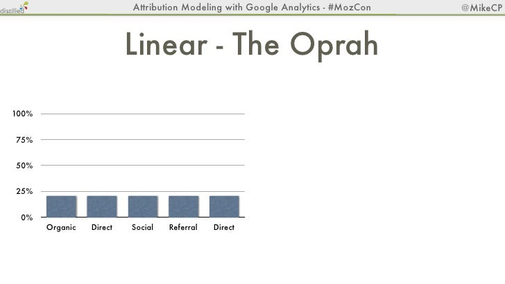 Attribution Modeling with Google Analytics - #MozCon   @MikeCP        Time Decay - Cell Phone Bars100%75%50%25% 0%       O...