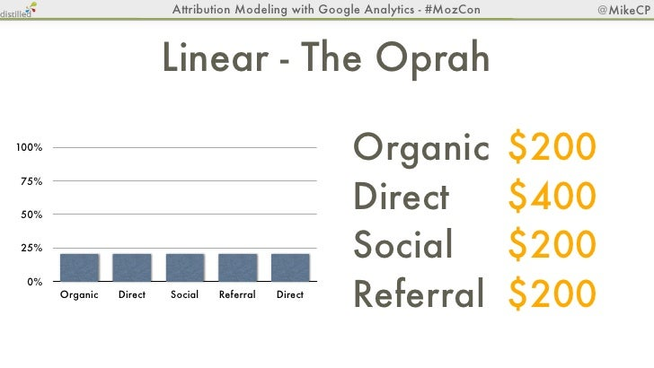 Attribution Modeling with Google Analytics - #MozCon      @MikeCP        Time Decay - Cell Phone Bars100%                 ...