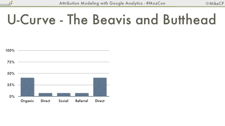 Attribution Modeling with Google Analytics - #MozCon       @MikeCP                      Custom100%75%50%25% 0%         Org...
