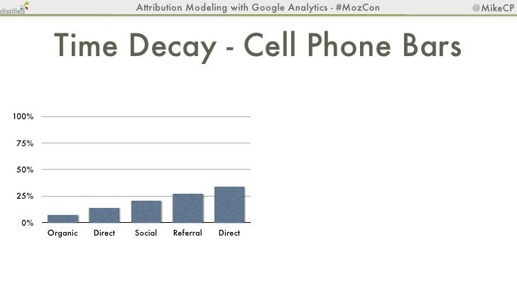 Attribution Modeling with Google Analytics - #MozCon   @MikeCPPath Length Report