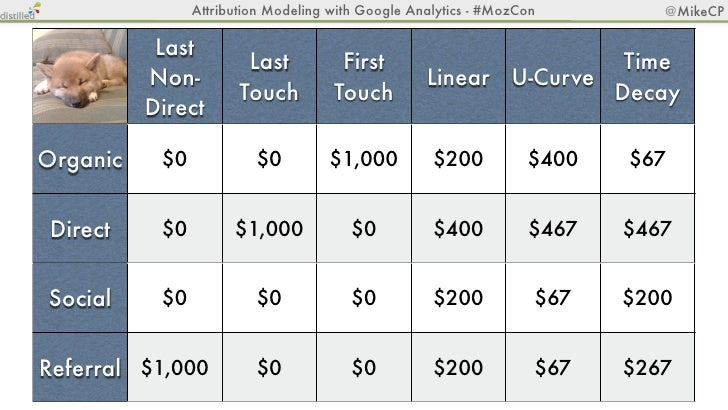 Attribution Modeling with Google Analytics - #MozCon   @MikeCPAssisted Conversions Reports