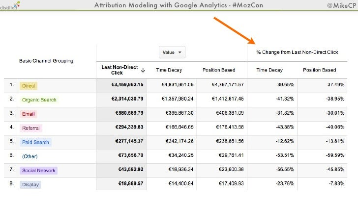Attribution Modeling with Google Analytics - #MozCon   @MikeCPTop Conversion Paths