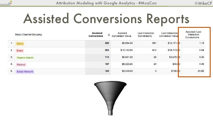 Attribution Modeling with Google Analytics - #MozCon   @MikeCP          Tool Time!