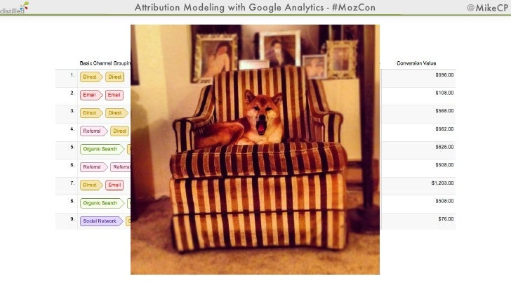 Attribution Modeling with Google Analytics - #MozCon   @MikeCPbit.ly/mozmodeling