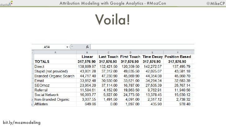 Attribution Modeling with Google Analytics - #MozCon   @MikeCPSource: http://bit.ly/O0I7gd