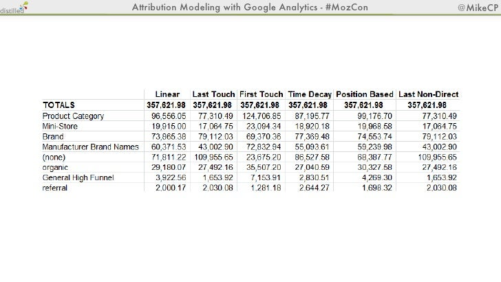 Attribution Modeling with Google Analytics - #MozCon   @MikeCP           Mike Pantoliano             Lead SEO Consultant  ...