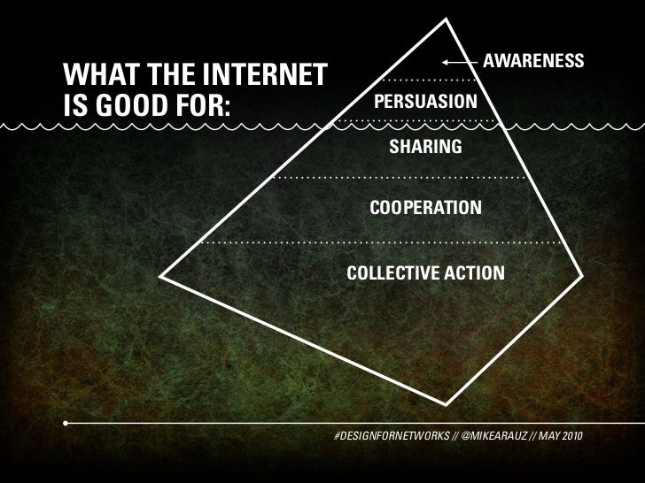 AWARENESS WHAT THE INTERNET IS GOOD FOR:              PERSUASION                               SHARING                    ...