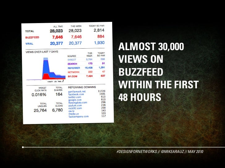 ALMOST 30,000 VIEWS ON BUZZFEED WITHIN THE FIRST 48 HOURS    #DESIGNFORNETWORKS // @MIKEARAUZ // MAY 2010