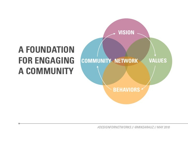 VISION   A FOUNDATION FOR ENGAGING   COMMUNITY NETWORK                  VALUES  A COMMUNITY                              B...