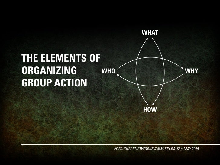 WHAT    THE ELEMENTS OF ORGANIZING      WHO                                   WHY  GROUP ACTION                           ...