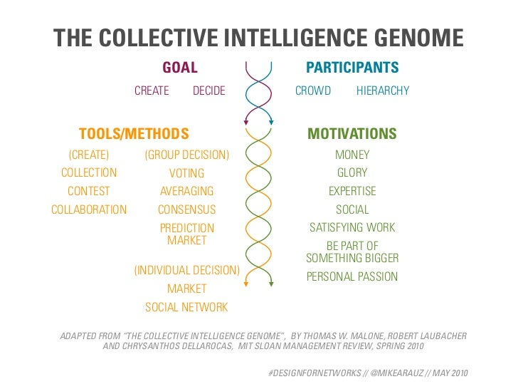 THE COLLECTIVE INTELLIGENCE GENOME                        GOAL                           PARTICIPANTS                  CRE...